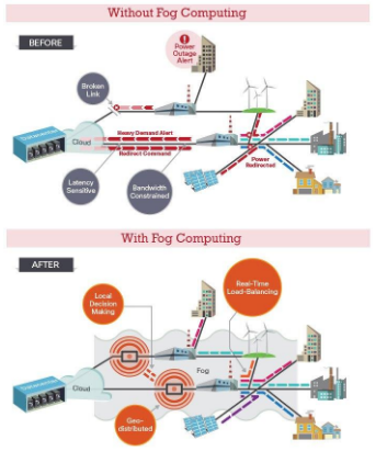 Without Fog-Computing-Vs-With-Fog-Computing