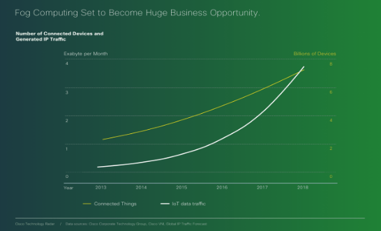 The-growth-of-Fog-Computing