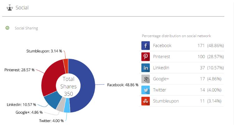 Rankwatch-website-analyzer-social