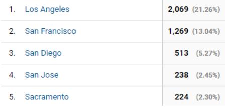 Top-Five-Cities