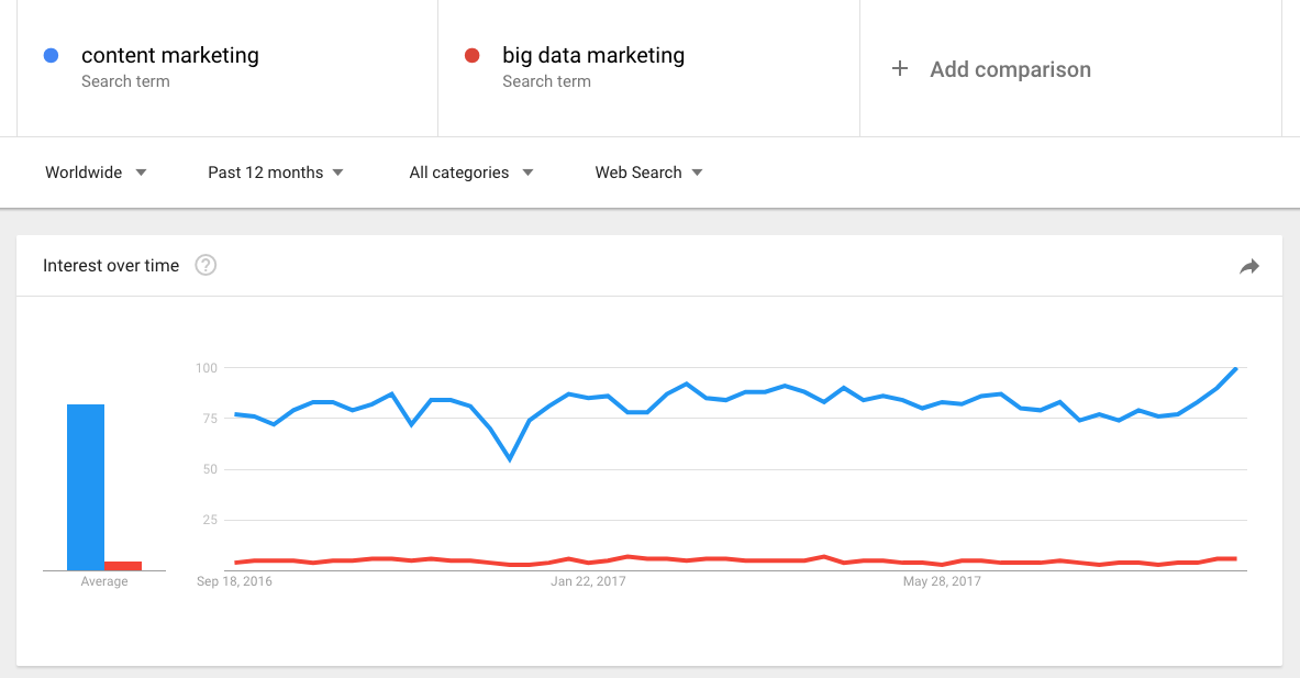 "8d359e23363 I mean in the past year there were over 22k articles with ""Content Marketing""  in their title and literally 52 articles with ""Big Data Marketing."""