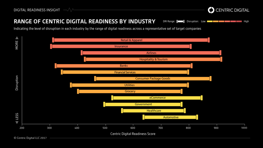 Digital-disruption-cycle-ranges-infographic-1.png