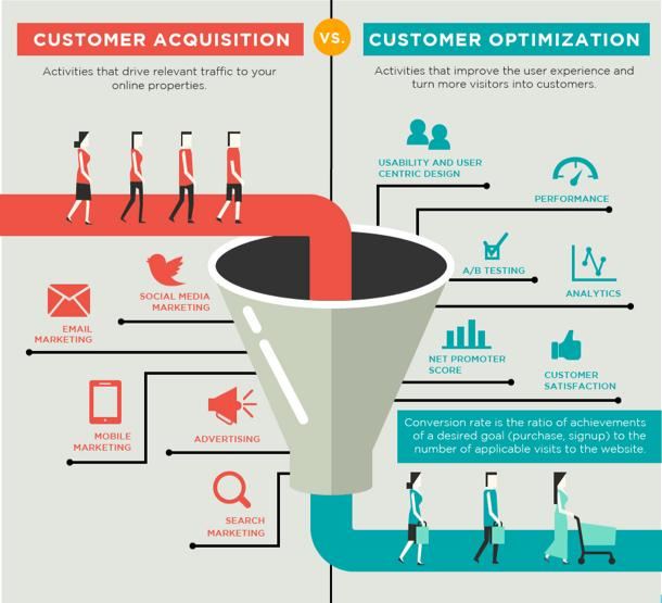 customeracquisition and customer optimization