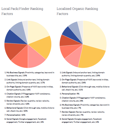 organic ranking and finder ranking