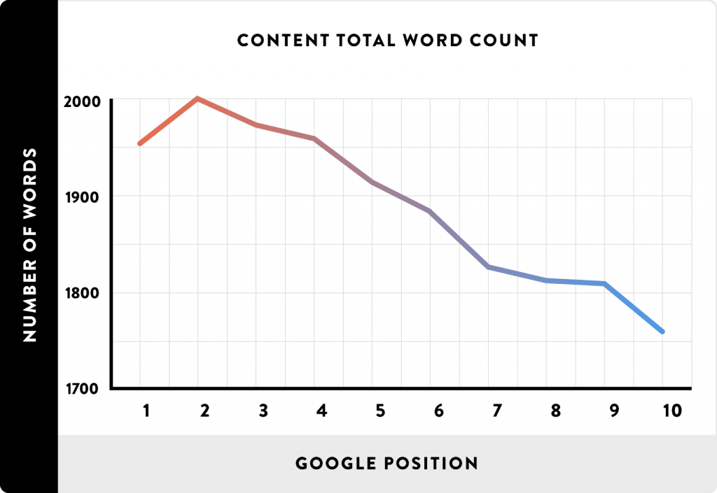 How to Effectively Create Great Content and Rank in 2018