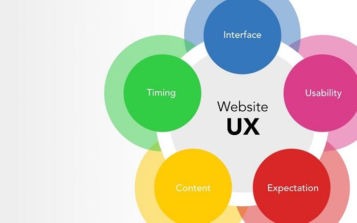 User Experience Website