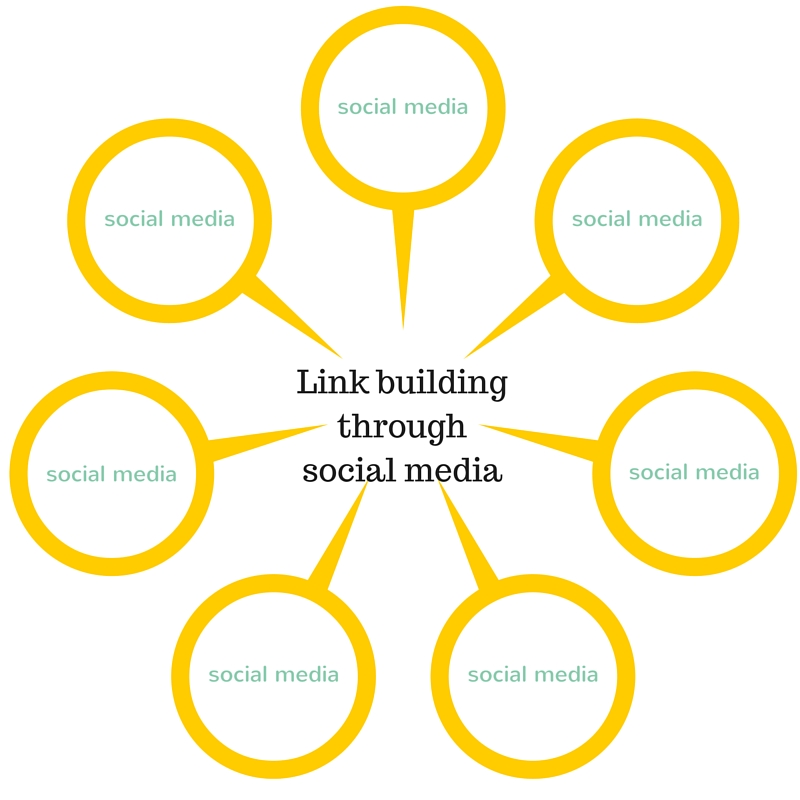 Create link opportunities