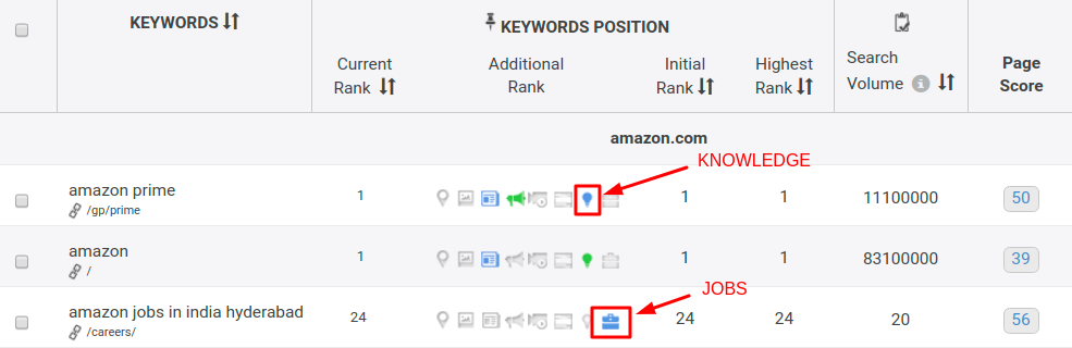 Know more about your keywords position