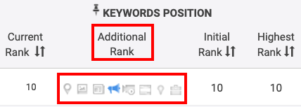 Know more about your keyword position