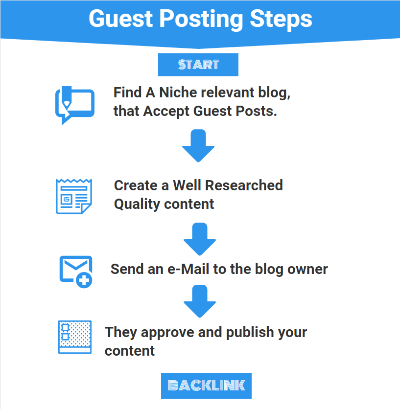 Guest post in easy steps