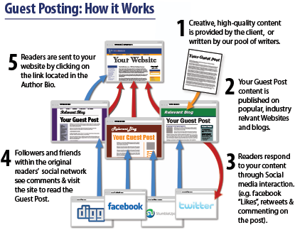 Know how does guest blogging works