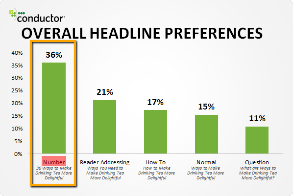 Headlines-with-numbers-attract-more-clicks