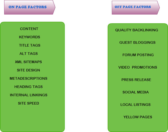 On-page-and-off-page-factors