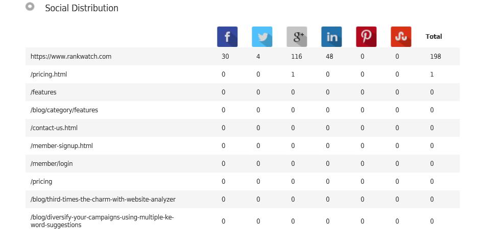 social_distribution_of_rankwatch